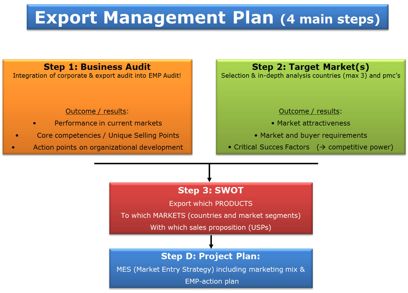 International School Business Plan