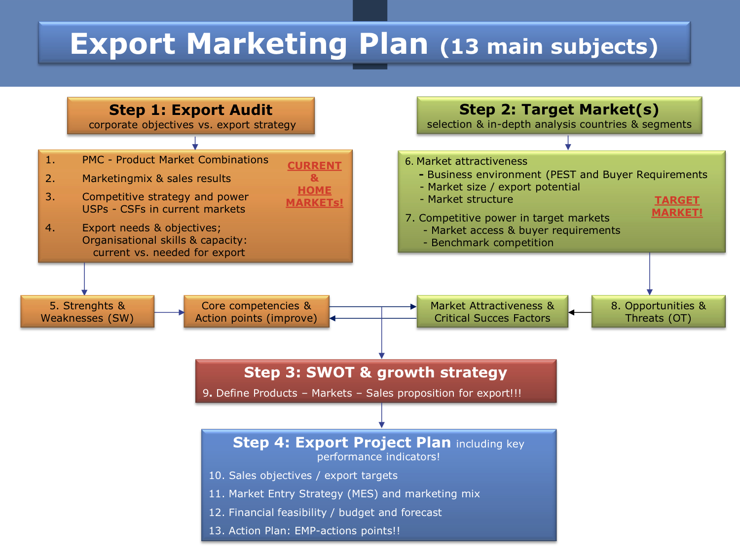 EMP model (4 main steps summarized) on website