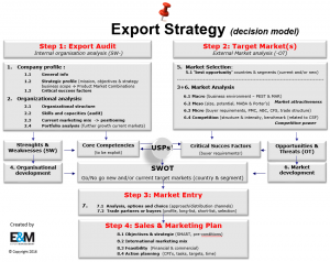 Export_Strategy_